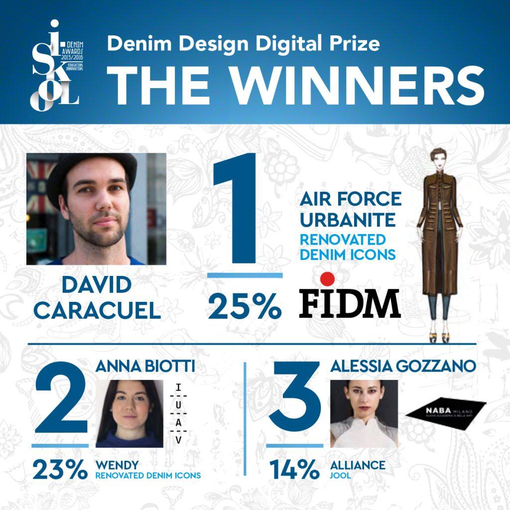 Winners Digital Prize