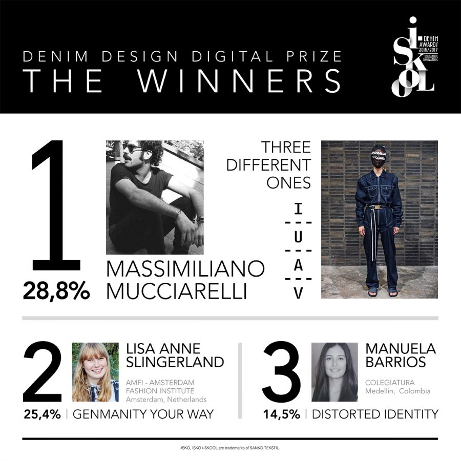 ISKO I-SKOOL™ 4 Denim Design Digital Prize Winners